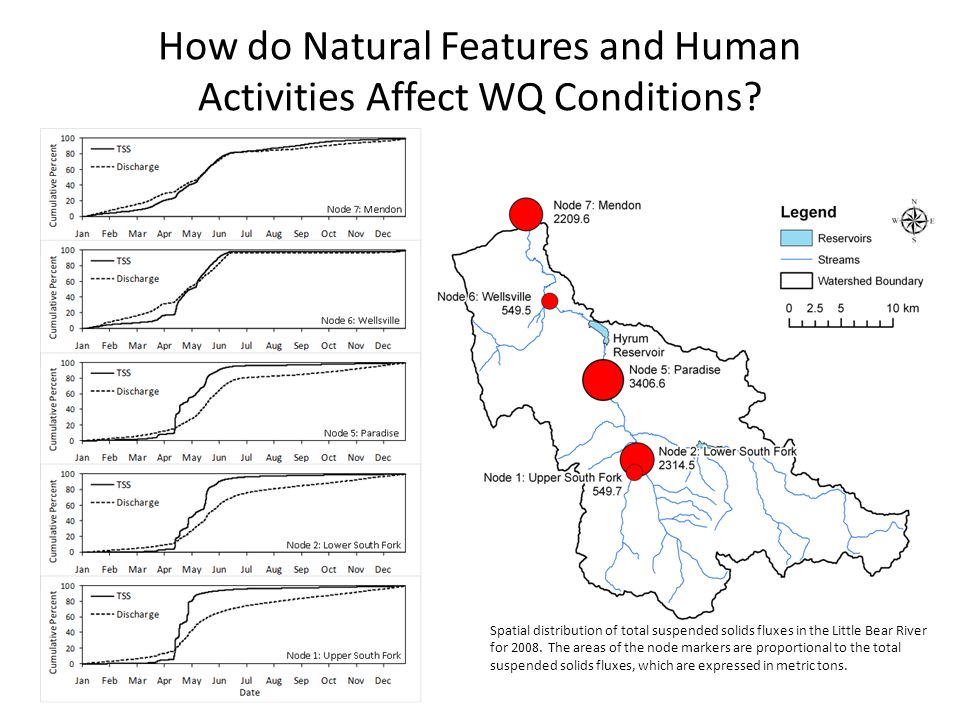 How do Natural Features and Human Activities Affect WQ Conditions.