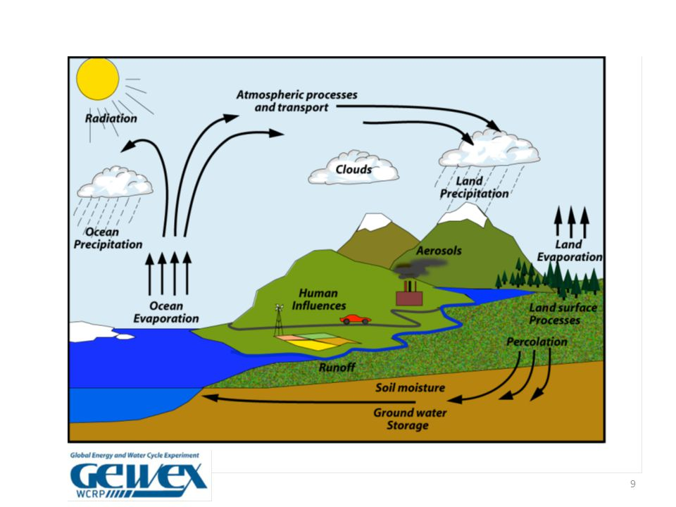 Advances in Earth observation for water cycle science (Fernandez-Prieto, van Oevelen, Su, Wagner) What is needed from a science perspective.