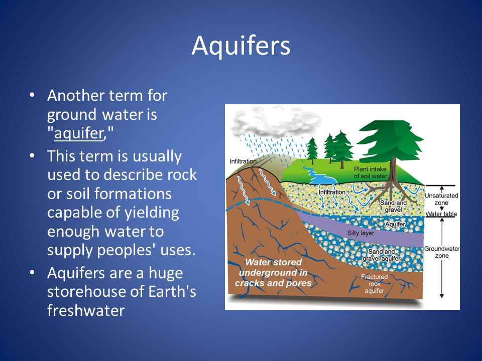 Aquifers Another term for ground water is aquifer, This term is usually used to describe rock or soil formations capable of yielding enough water to supply peoples uses.
