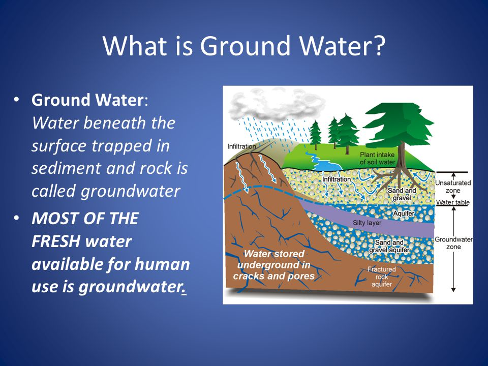 What is Ground Water.