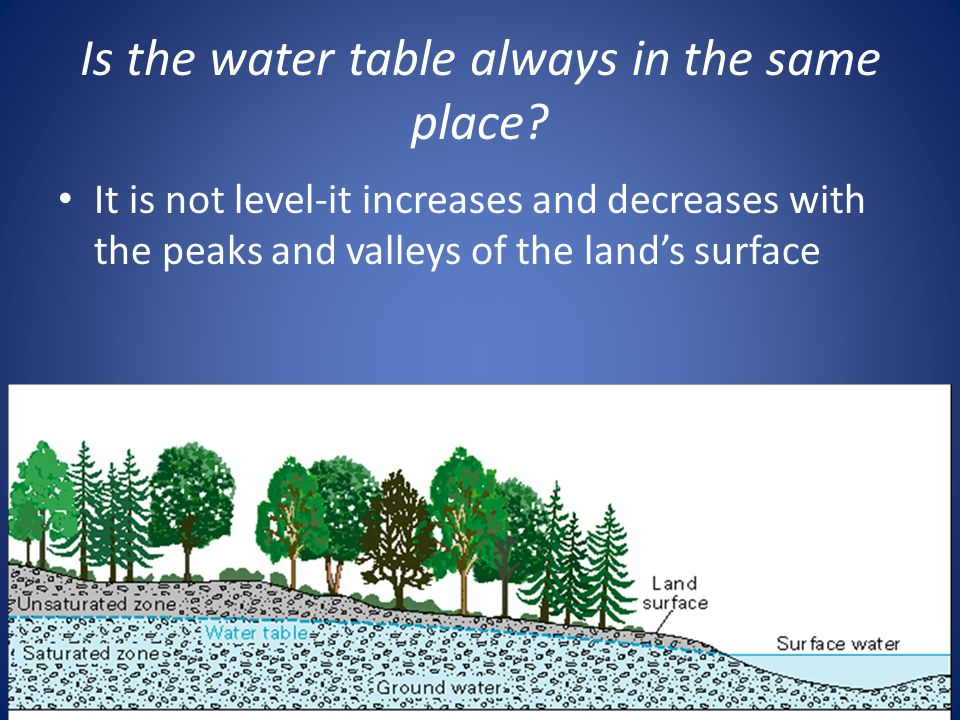 Is the water table always in the same place.