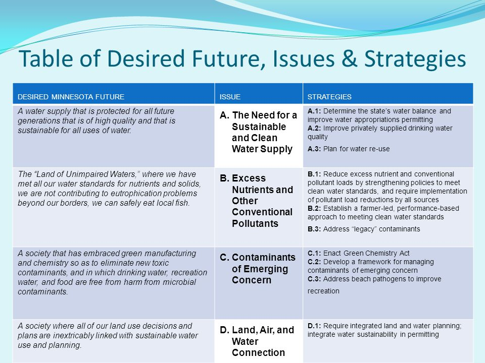 DESIRED MINNESOTA FUTUREISSUESTRATEGIES A water supply that is protected for all future generations that is of high quality and that is sustainable for all uses of water.