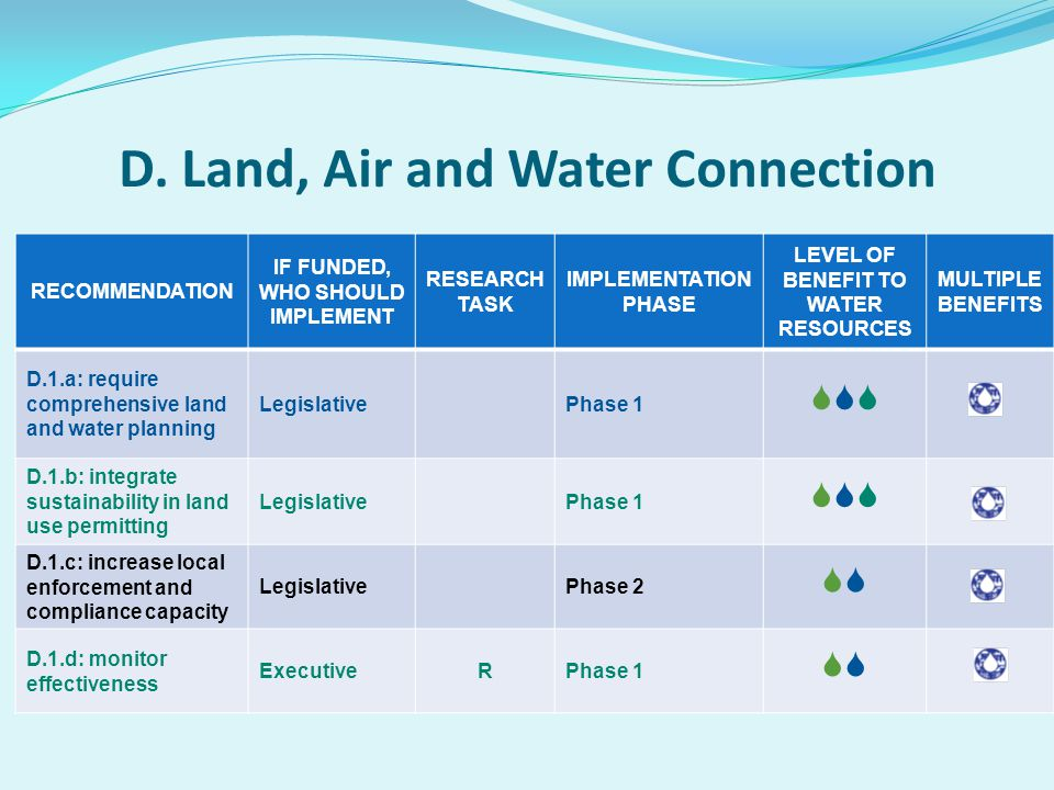 RECOMMENDATION IF FUNDED, WHO SHOULD IMPLEMENT RESEARCH TASK IMPLEMENTATION PHASE LEVEL OF BENEFIT TO WATER RESOURCES MULTIPLE BENEFITS D.1.a: require comprehensive land and water planning LegislativePhase 1 D.1.b: integrate sustainability in land use permitting LegislativePhase 1 D.1.c: increase local enforcement and compliance capacity LegislativePhase 2 D.1.d: monitor effectiveness ExecutiveRPhase 1 D.