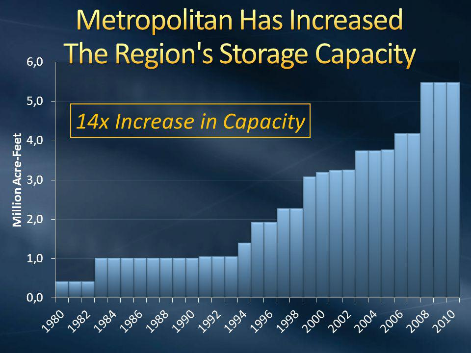 14x Increase in Capacity