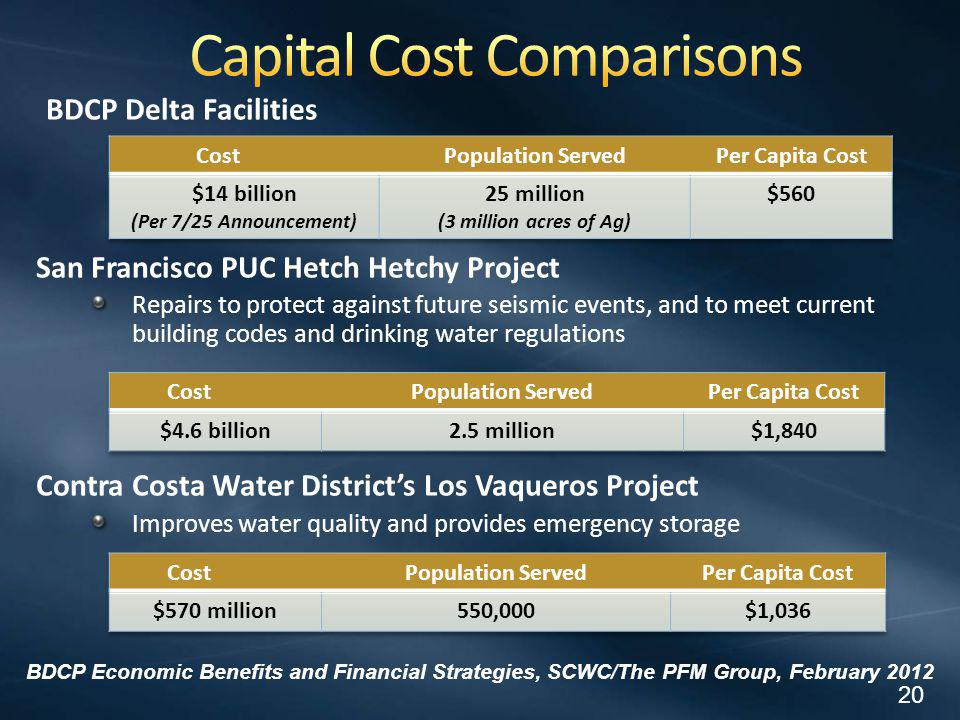 BDCP Delta Facilities San Francisco PUC Hetch Hetchy Project Repairs to protect against future seismic events, and to meet current building codes and drinking water regulations Contra Costa Water Districts Los Vaqueros Project Improves water quality and provides emergency storage 20 BDCP Economic Benefits and Financial Strategies, SCWC/The PFM Group, February 2012