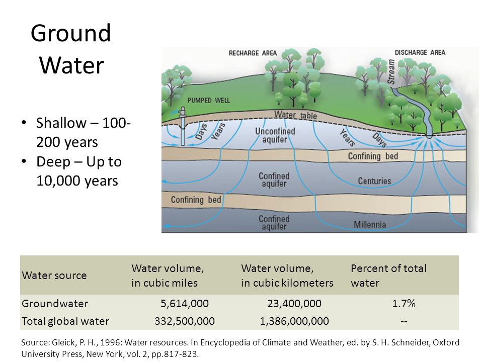 Ground Water Water source Water volume, in cubic miles Water volume, in cubic kilometers Percent of total water Groundwater5,614,00023,400,0001.7% Total global water332,500,0001,386,000,000-- Source: Gleick, P.