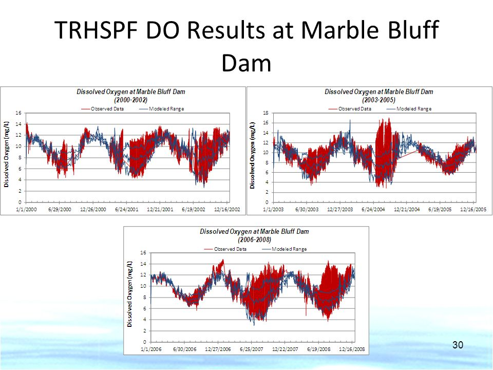 TRHSPF DO Results at Marble Bluff Dam 30