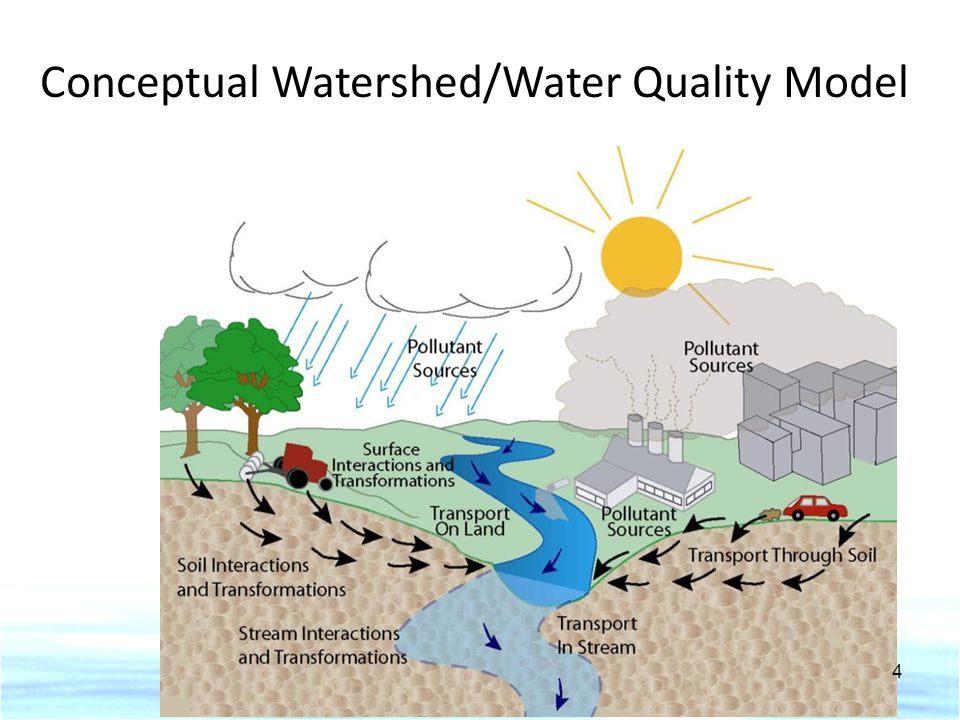 Conceptual Watershed/Water Quality Model 4