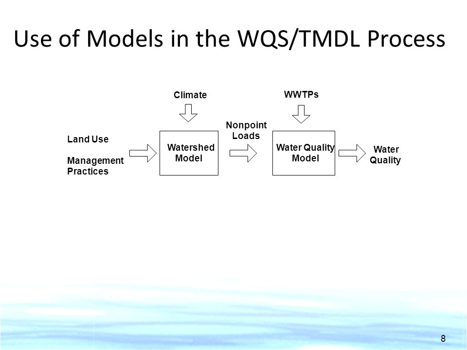 Use of Models in the WQS/TMDL Process Watershed Model Water Quality Model Land Use Climate Management Practices Water Quality Nonpoint Loads WWTPs 8