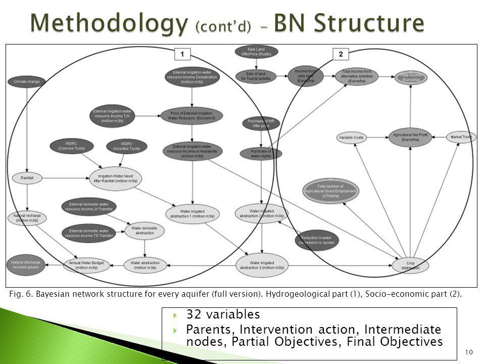 10 32 variables Parents, Intervention action, Intermediate nodes, Partial Objectives, Final Objectives Fig.