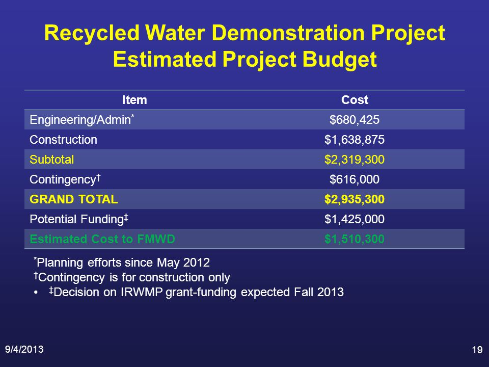Recycled Water Demonstration Project Estimated Project Budget 9/4/2013 19 ItemCost Engineering/Admin * $680,425 Construction$1,638,875 Subtotal$2,319,300 Contingency $616,000 GRAND TOTAL$2,935,300 Potential Funding $1,425,000 Estimated Cost to FMWD$1,510,300 * Planning efforts since May 2012 Contingency is for construction only Decision on IRWMP grant-funding expected Fall 2013
