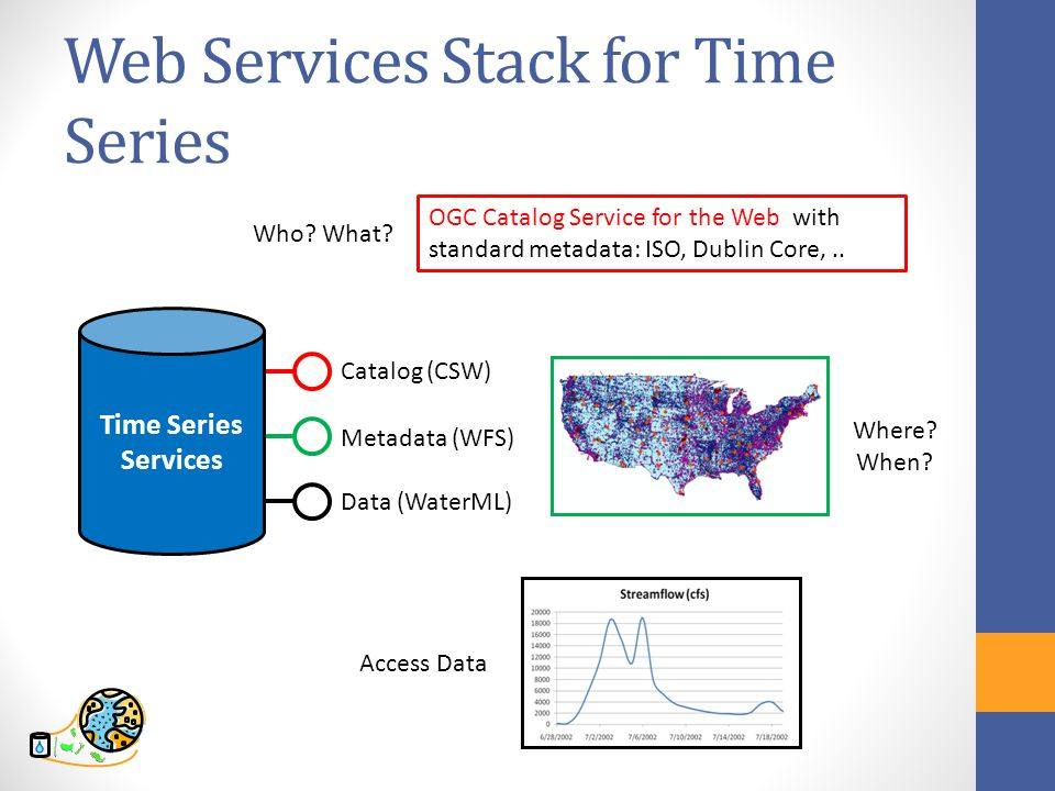 Web Services Stack for Time Series OGC Catalog Service for the Web with standard metadata: ISO, Dublin Core,..