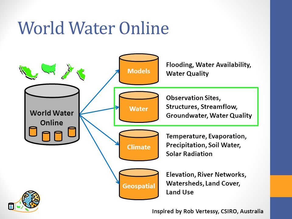 World Water Online Models Water Climate Geospatial Flooding, Water Availability, Water Quality Observation Sites, Structures, Streamflow, Groundwater, Water Quality Temperature, Evaporation, Precipitation, Soil Water, Solar Radiation Elevation, River Networks, Watersheds, Land Cover, Land Use Inspired by Rob Vertessy, CSIRO, Australia World Water Online