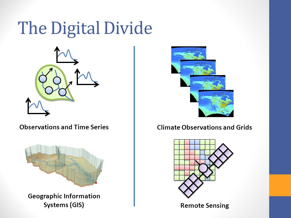 The Digital Divide Geographic Information Systems (GIS) Climate Observations and Grids Remote Sensing Observations and Time Series
