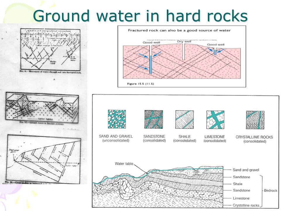 Ground water in hard rocks