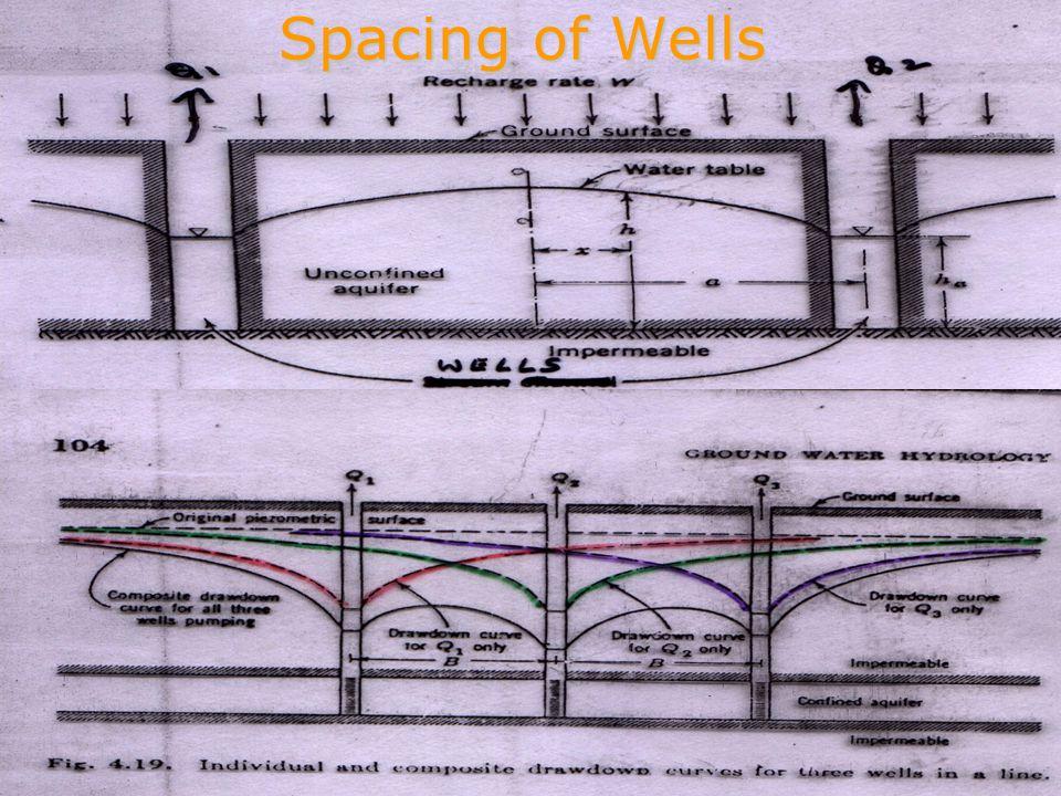 Spacing of Wells