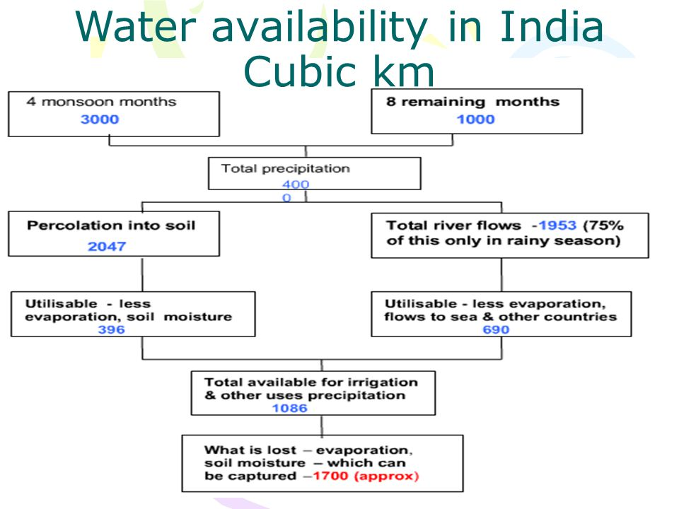 Water availability in India Cubic km