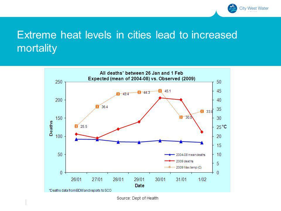 Heat and health vulnerability Daytime heat Vulnerability index Source: Loughnan, Nicholls and Tapper, 2009