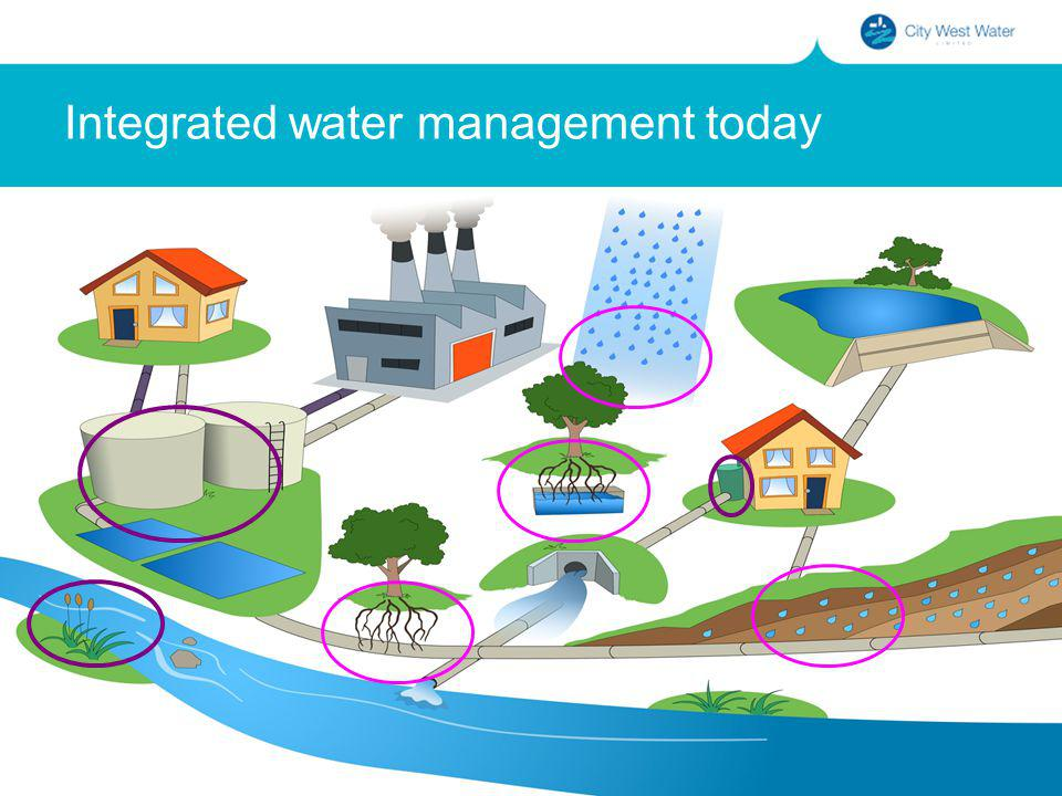 Integrated water management today