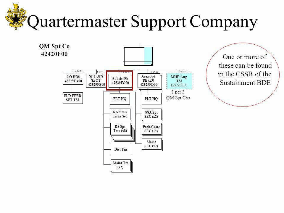 Quartermaster Support Company QM Spt Co 42420F00 DS Spt Tms (x8) CO HQS 42529FA00 FLD FEED SPT TM Area Spt Plt (x3) 42529FD00 Dist Tm Rec/Stor/ Issue