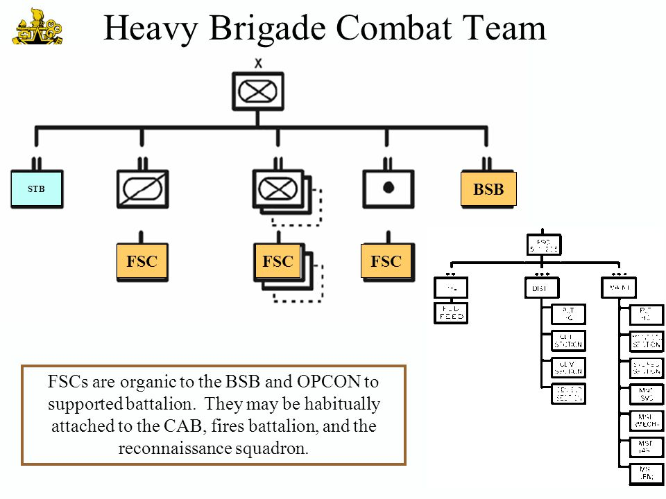 FSC BSB FSC FSCs are organic to the BSB and OPCON to supported battalion. They may be habitually attached to the CAB, fires battalion, and the reconna