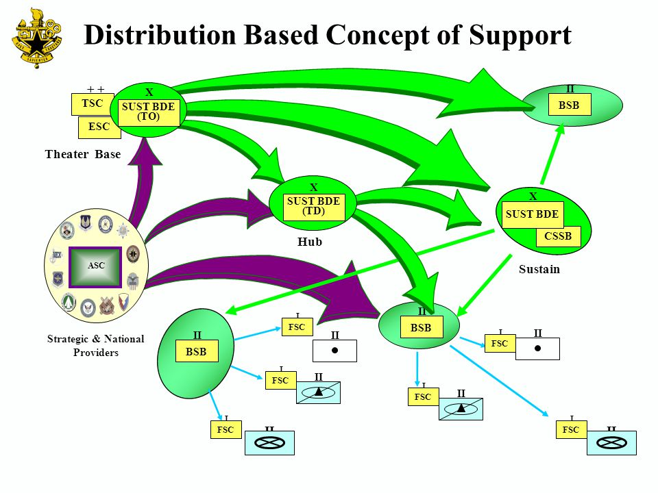 Theater Base I FSC BSB II BSB II BSB II I FSC I I + TSC II I FSC II I FSC Hub ASC Strategic & National Providers Distribution Based Concept of Support