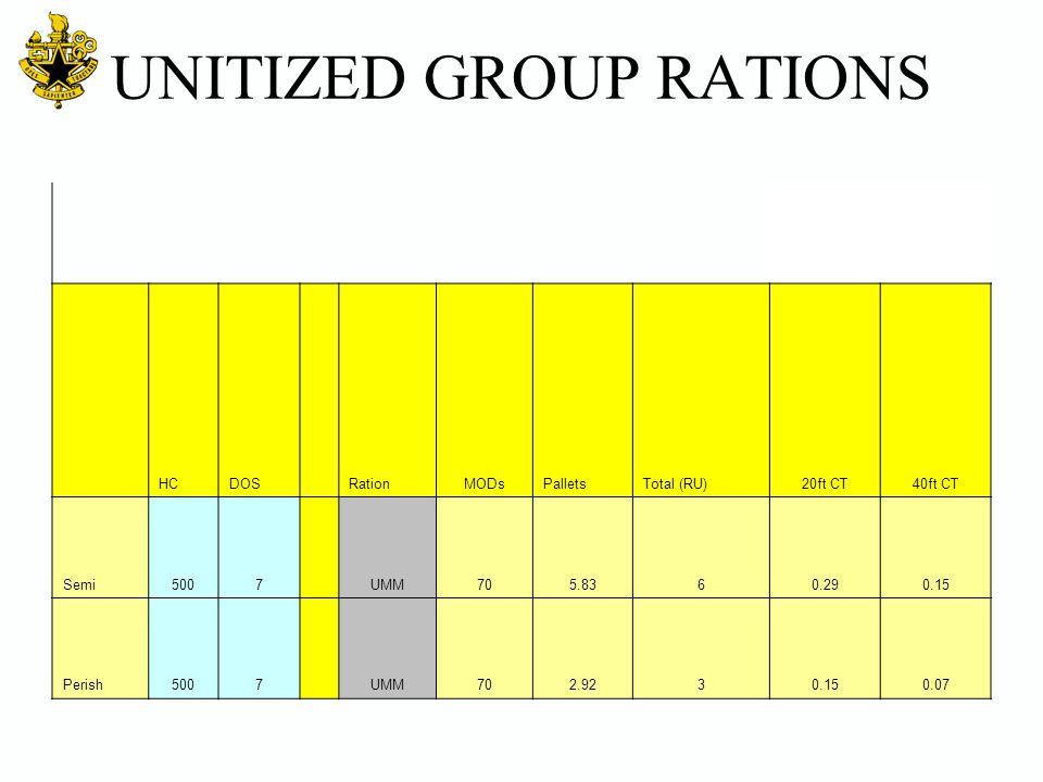UNITIZED GROUP RATIONS HCDOSRationMODsPalletsTotal (RU)20ft CT40ft CT Semi5007 UMM705.8360.290.15 Perish5007 UMM702.9230.150.07