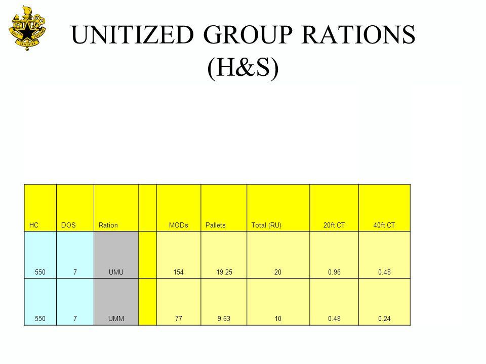 UNITIZED GROUP RATIONS (H&S) HCDOSRation MODsPalletsTotal (RU)20ft CT40ft CT 5507UMU 15419.25200.960.48 5507UMM 779.63100.480.24
