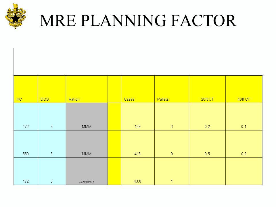 MRE PLANNING FACTOR HCDOSRation CasesPallets20ft CT40ft CT 1723MMM 12930.20.1 5503MMM 41390.50.2 1723 <# OF MEALS 43.01