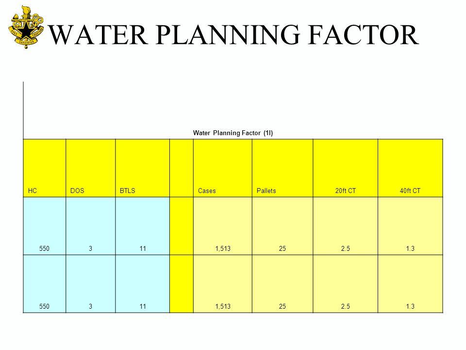 WATER PLANNING FACTOR Water Planning Factor (1l) HCDOSBTLS CasesPallets20ft CT40ft CT 550311 1,513252.51.3 550311 1,513252.51.3