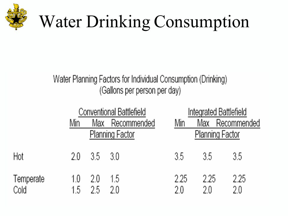 Water Drinking Consumption