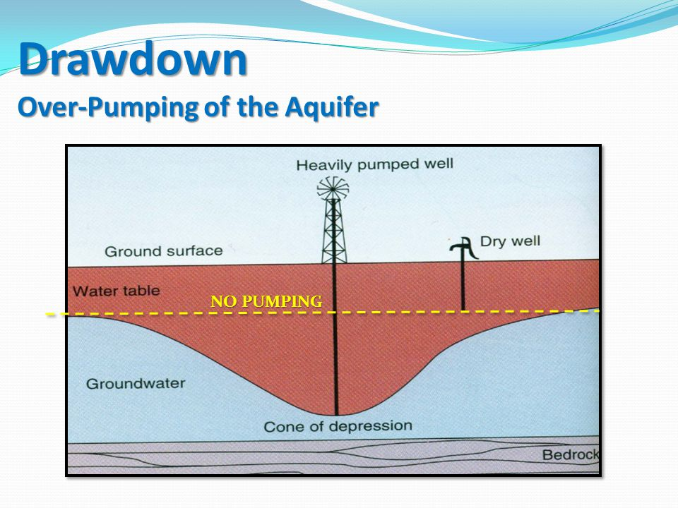 Drawdown Over-Pumping of the Aquifer NO PUMPING