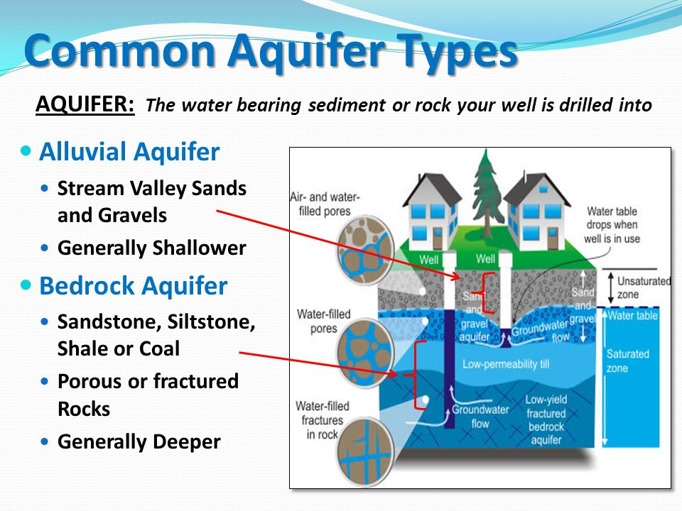 Common Aquifer Types Alluvial Aquifer Stream Valley Sands and Gravels Generally Shallower Bedrock Aquifer Sandstone, Siltstone, Shale or Coal Porous or fractured Rocks Generally Deeper AQUIFER: The water bearing sediment or rock your well is drilled into