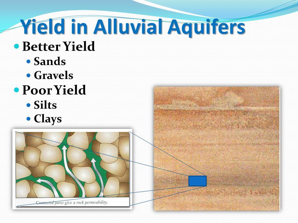 Yield in Bedrock Aquifers Better Yield Sandstone Fractured Rocks Lower Yield Claystone (Shale) Siltstone SHALE