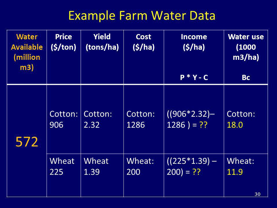 Example Farm Water Data 30 Water Available (million m3) Price ($/ton) Yield (tons/ha) Cost ($/ha) Income ($/ha) P * Y - C Water use (1000 m3/ha) Bc 57