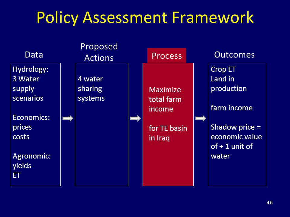Policy Assessment Framework 46 Data Hydrology: 3 Water supply scenarios Economics: prices costs Agronomic: yields ET Process Maximize total farm incom