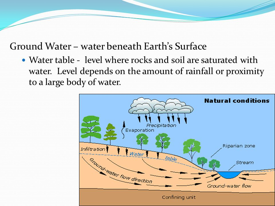 Ground Water – water beneath Earths Surface Water table - level where rocks and soil are saturated with water. Level depends on the amount of rainfall