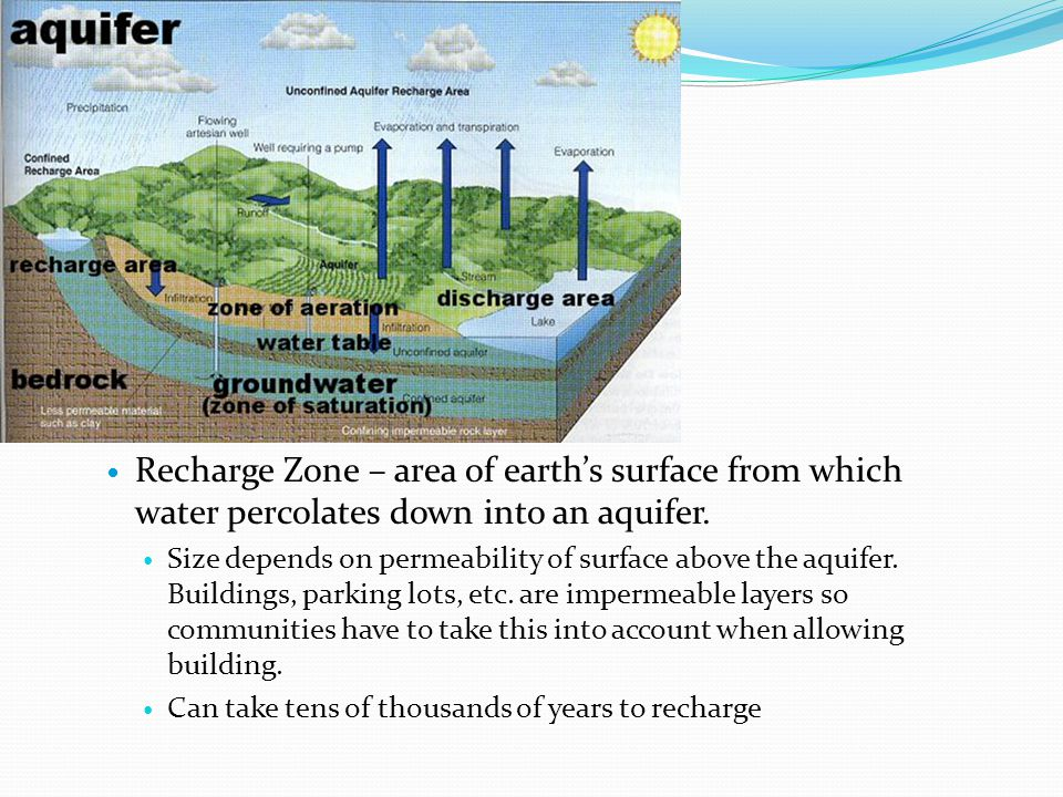 Recharge Zone – area of earths surface from which water percolates down into an aquifer. Size depends on permeability of surface above the aquifer. Bu
