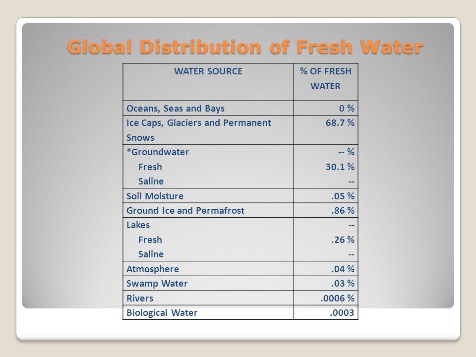 OCEAN STORAGE: 96.5 % FRESH WATER: 3.5 %