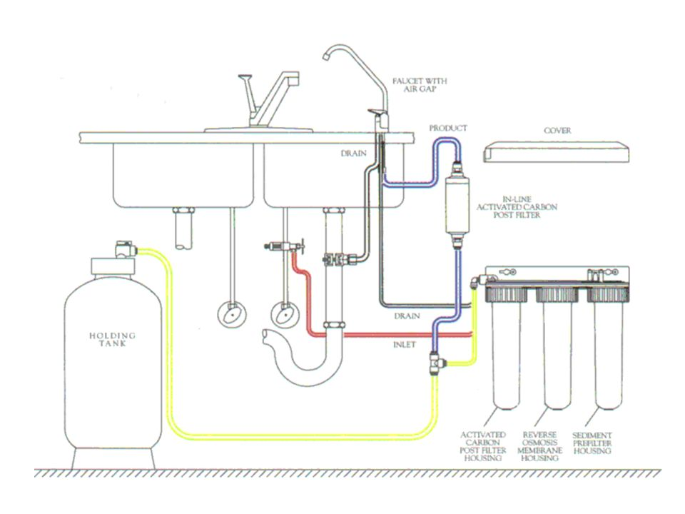 Equipment You Will See Point of Use (POU) –Carbon/Ultra or Micro Filtration –Distillation –Reverse Osmosis –UV light Put Picture of your Reverse Osmosis System Here