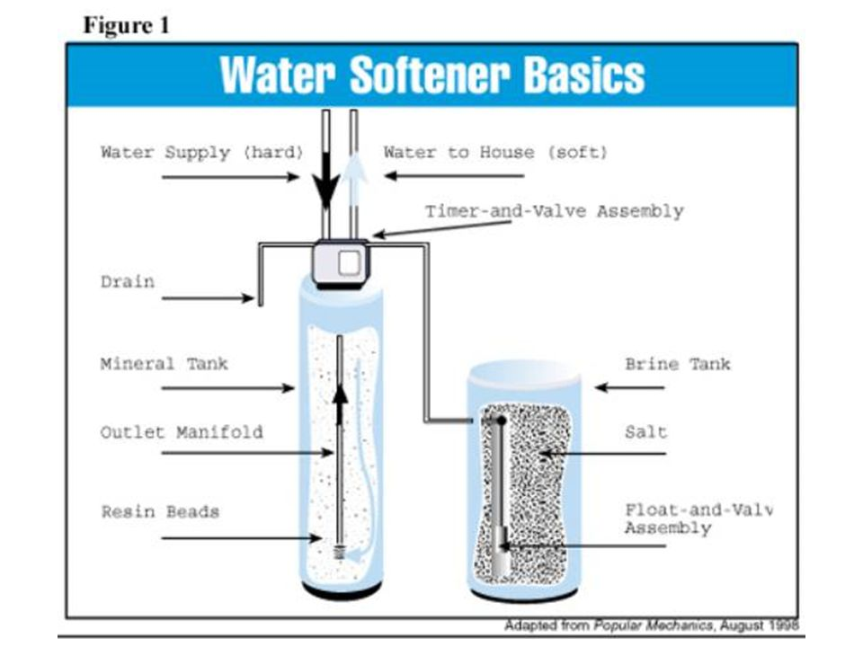 Equipment You Will See Point of Entry (POE) –Water Conditioners –Iron Filters –Carbon Filters
