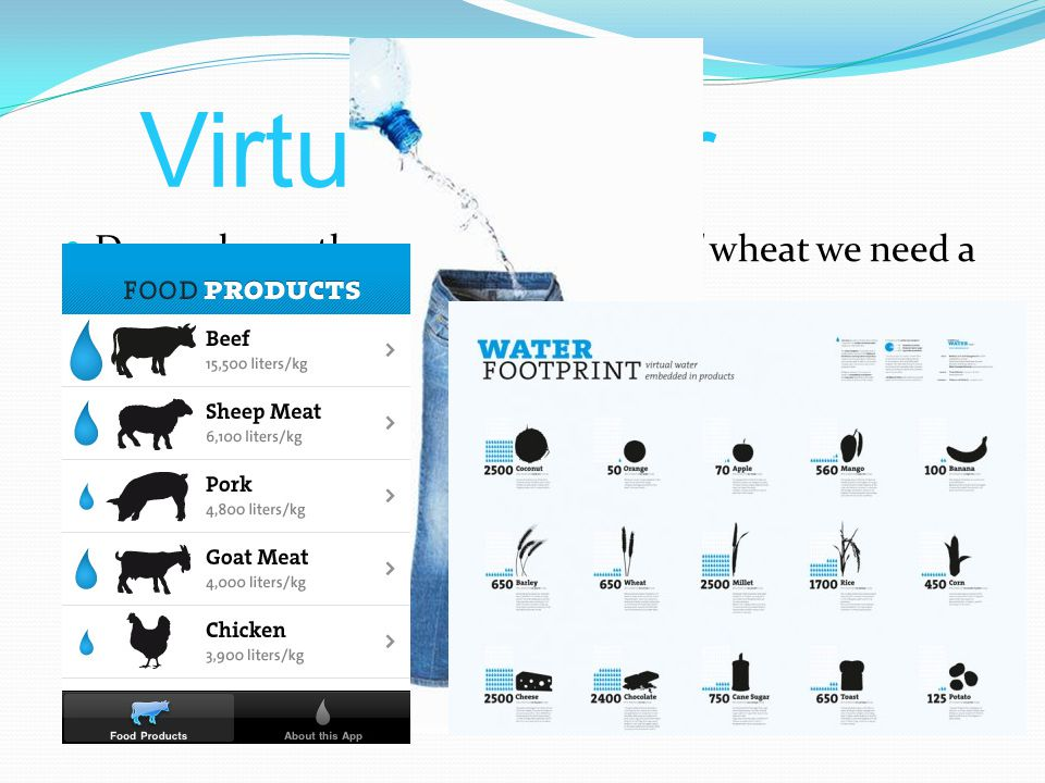 Virtual water Do you know that to produce a kilo of wheat we need a 1000 liters of water.