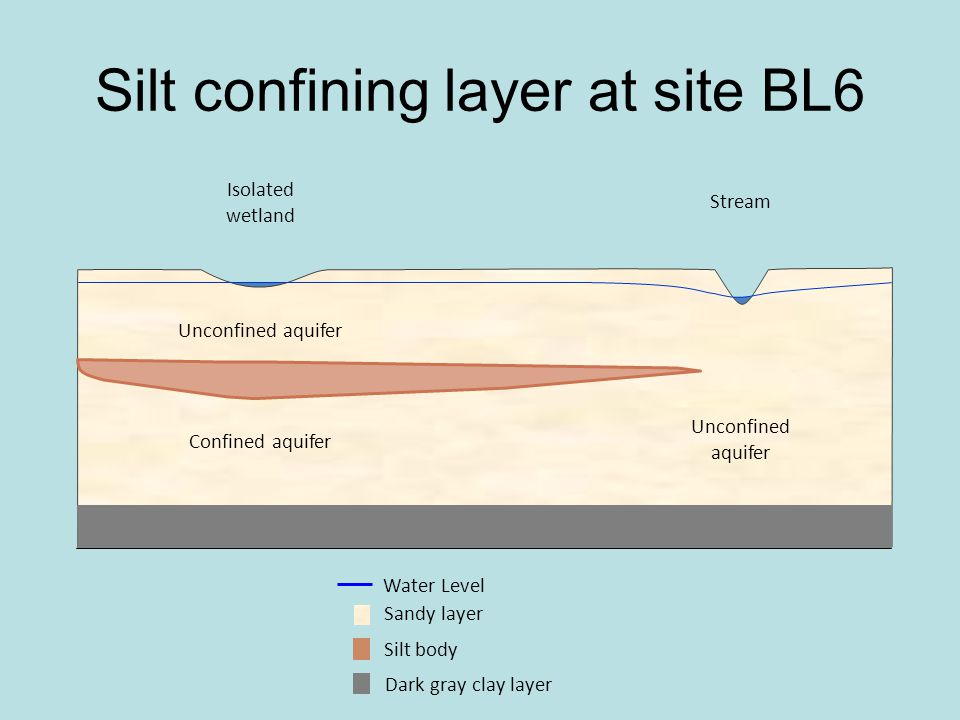 Silt confining layer at site BL6 Isolated wetland Stream Unconfined aquifer Confined aquifer Unconfined aquifer Silt body Sandy layer Water Level Dark