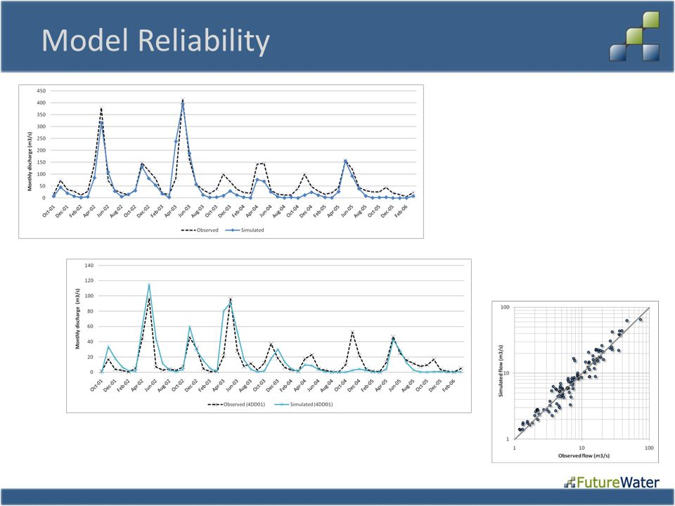 Model Reliability
