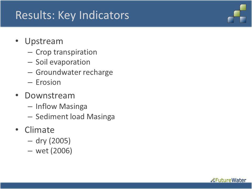 Results: Key Indicators Upstream – Crop transpiration – Soil evaporation – Groundwater recharge – Erosion Downstream – Inflow Masinga – Sediment load