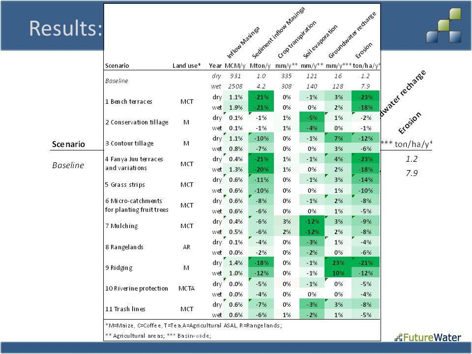 Results: Key Indicators