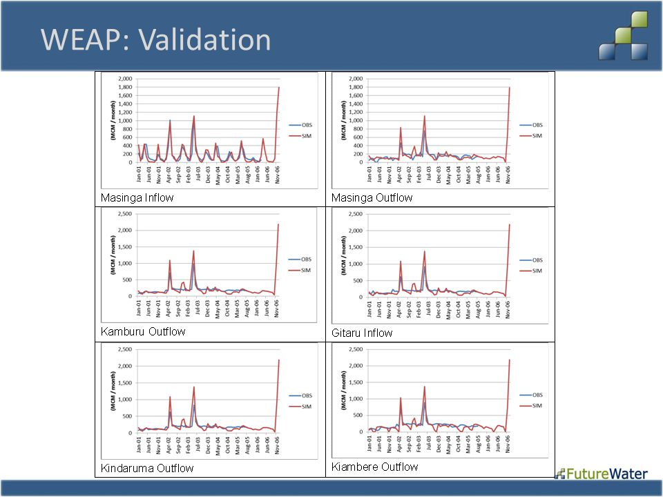 WEAP: Validation
