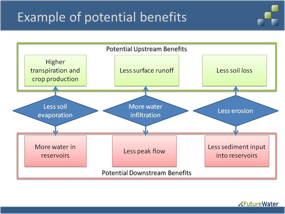Example of potential benefits