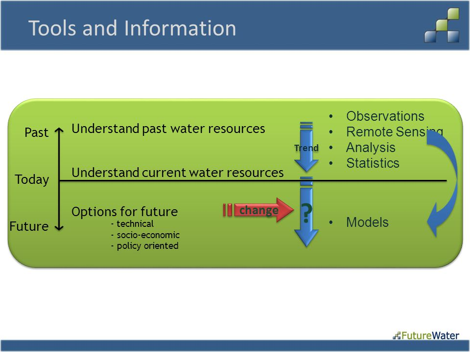 Tools and Information Understand current water resources Understand past water resources Options for future - technical - socio-economic - policy orie