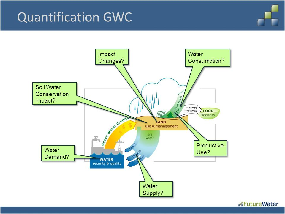 Quantification GWC Water Demand. Water Consumption.